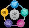 NWT Key Competencies Model